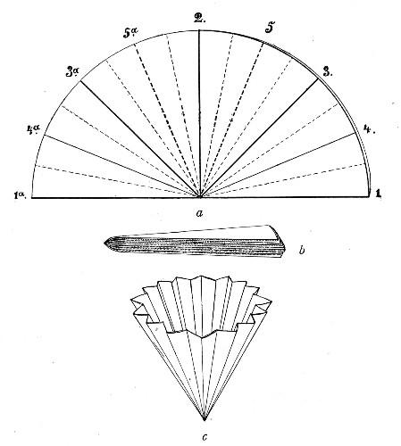 Szűrőpapír hajtogatásánal ábrája