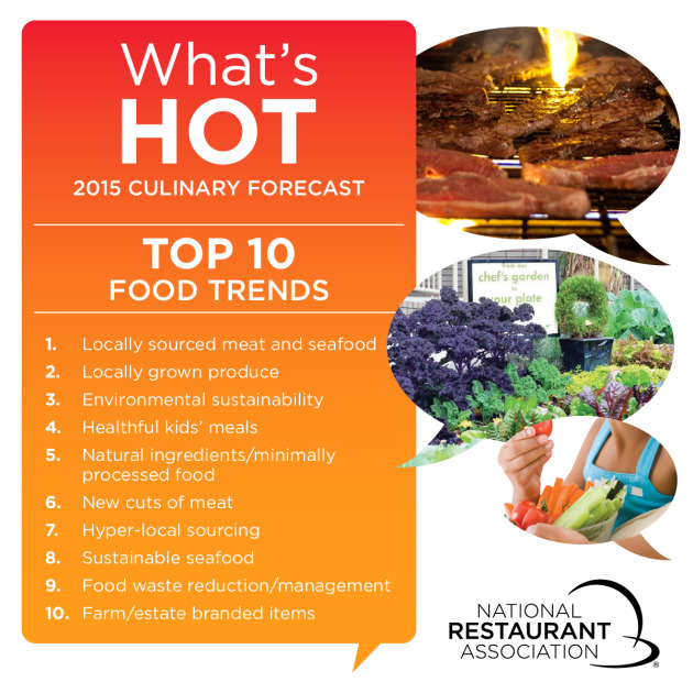 WhatsHot2015-Top10_Food_1200x1200