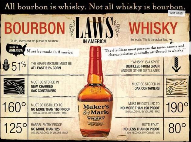 """A Bourbon Whiskey előállításának """"törvényei"""""""