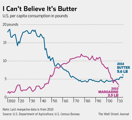 A vaj- és margarinfogyasztás alakulása az USA-ban 1910 és 2010 között.