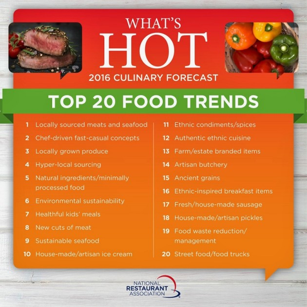 WhatsHot2016_Top20Food_1200x1200