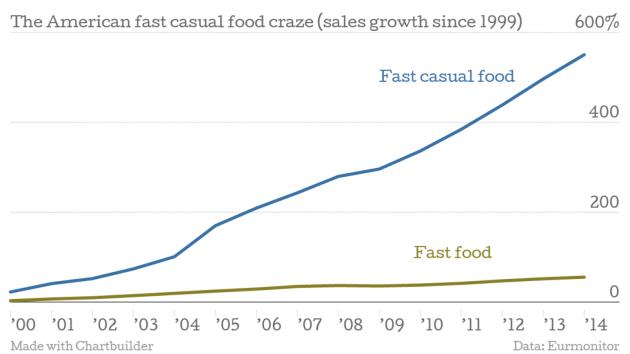 Amerikában a fast-casuala leggyorsabban növekvő éttermi szegmens.