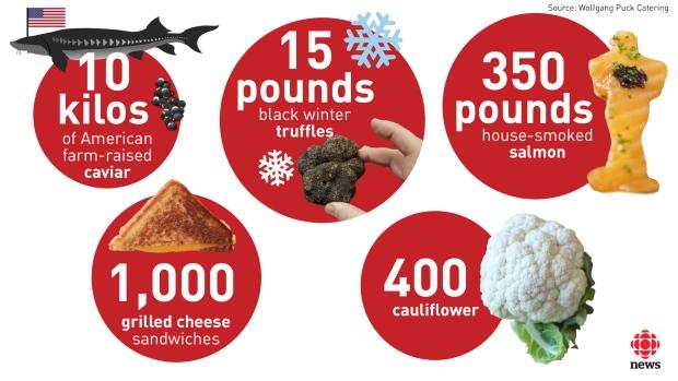 Az OSCAR 2016 catering számokban: 10 kg amerikai kaviár, 6,8 kg téli fekete szarvasgomba, 159 kg házi füstölésű lazac, 100 grillezett sajtos szendvics, 400 karfiol
