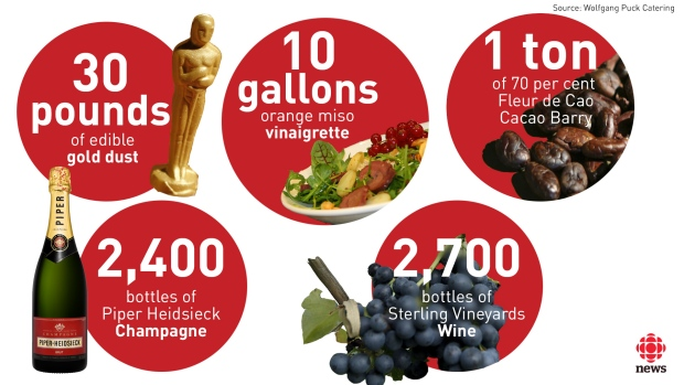 Az OSCAR 2016 catering számokban: 13 kg ehető aranyfüst (soknak tűnik!), 38 liter narancsos miso vinaigrette, 1000 kg 70%-os Fleur de Cacao csokoládé, 2400 palack Piper Heidsieck pezsgő, 2700 palack bor (Sterling)