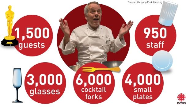 Az OSCAR 2016 számokban: 1500 vendég, 950 közreműködő, 3000 pohár, 6000 koktél-villa, 4000 kistányér