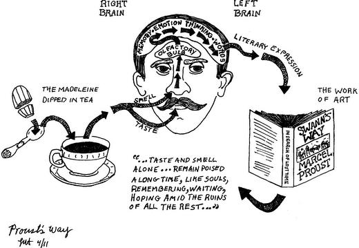 """A francia íróról, Marcel Proustról elnevezett """"Proust-jelenség"""" az emlékeket, érzelmeket előhívó ízekre, illatokra utal. A Proust-jelenség kísérleti megközelítése közel egy évszázadot (2012) váratott magára. (Kép: zesterdaily.com)"""