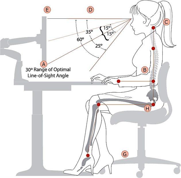 Ergonómiailag helyes ülő pozíció