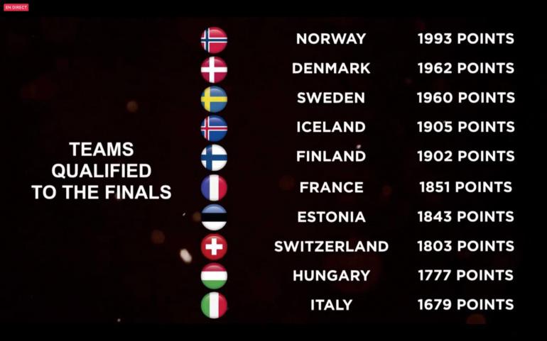 Bocuse d'Or Európai Döntő (2020)